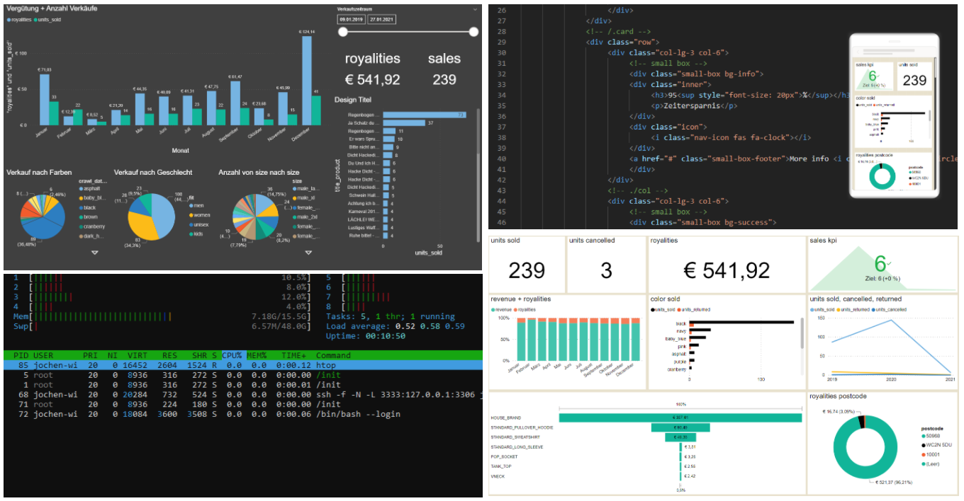 Recowin Dashboards mit Performance Control